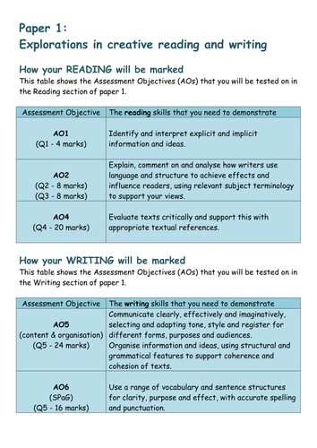 GCSE English Language Paper 1: Explorations in creative reading & writing BREAKDOWN OF MARKS for AOs