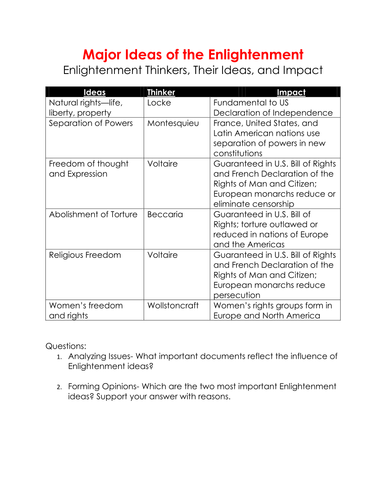 Major Ideas During The Enlightenment Charts By Linni0011