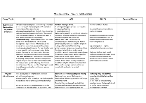 Revision table of A01/A02/A03 content on Relationships Topic for Paper 3