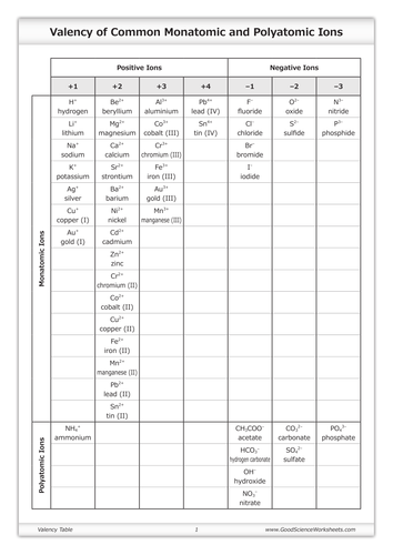 Valency Table Of Common Monatomic And Polyatomic Ions By