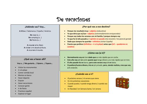 Core vocabulary and expressions - Las vacaciones, el alojamiento, el tiempo y el transporte.