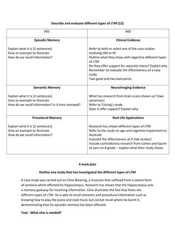 Paper 1 AQA - Types of LTM essay plan and marking activity