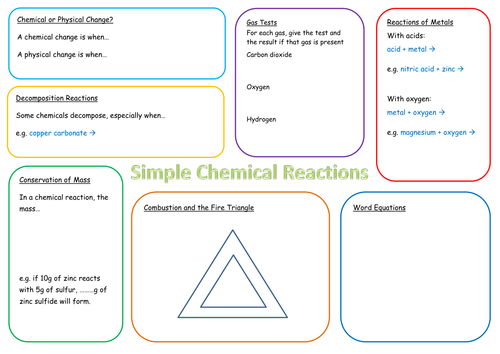 KS3 Simple Chemical Reactions Revision Mat