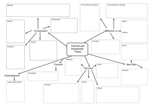 Family Summary Sheets