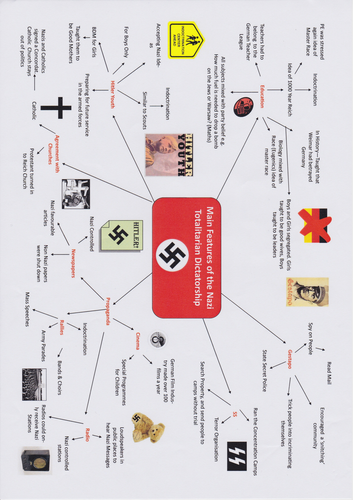 Main features of the Nazi Totalitarian Dictatorship - mind map