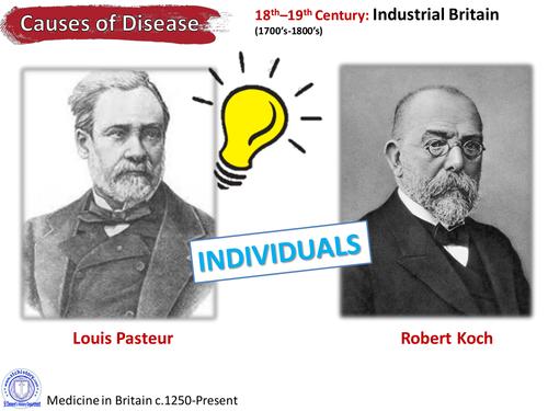 Edexcel 9-1 Medicine Through Time - Pasteur & Koch Germ Theory (EDITABLE)