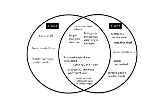Hydrocarbon Venn Diagram By Srnorris Teaching Resources Tes