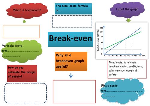 Break-even lesson #2