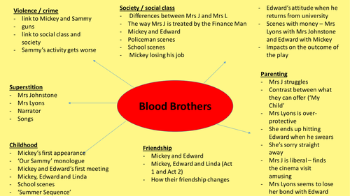 GCSE Blood Brothers and A Christmas Carol Quick Revision Diagrams