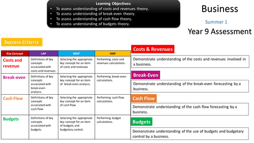 BTEC Business - Unit 2 Finance End of Year Test