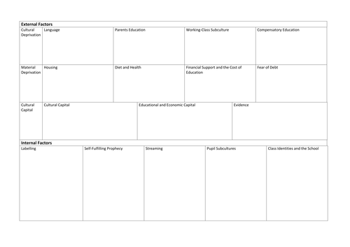 Summary Revision Sheets for Differences in Educational Achievement