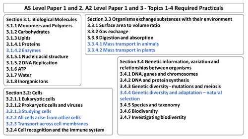 AQA Biology New AS Specification Revision Diagrams for Topic 1, 2, 3 and 4 and Required Practicals