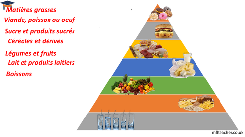 French healthy eating presentation