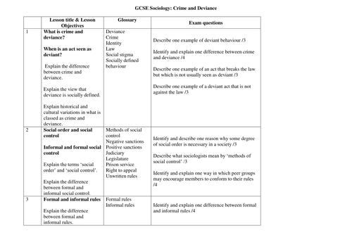 NEW AQA GCSE Sociology 9-1 schemes of work for all units