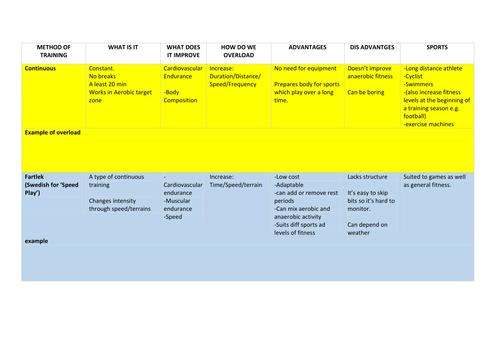 GCSE P.E 9-1. PHYSICAL TRAINING - Methods of Training