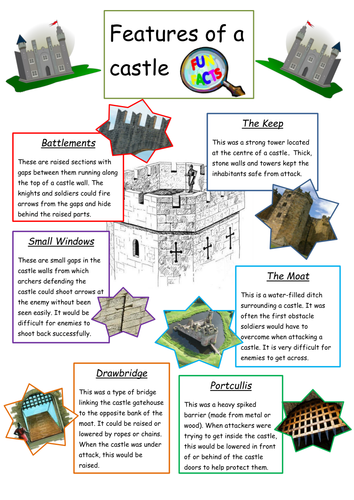 Ppt For Intorducing Parts Of A Castle By Beckyjanehutchings