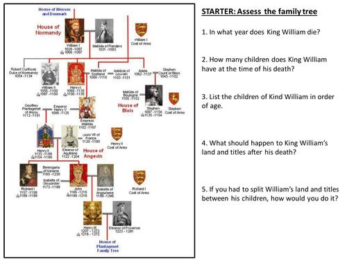 Who killed William II?