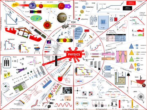 Physics KS3 KS4 connections