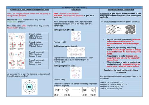 Knowledge Organiser _ AQA 9-1 Chemistry - Bonding
