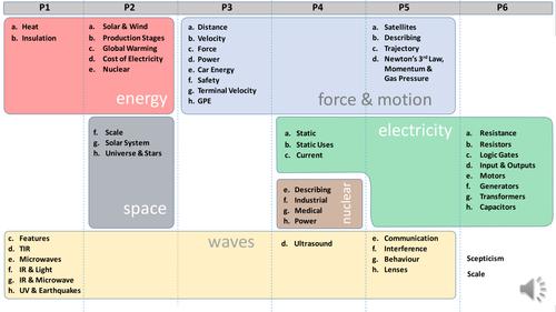 Physics (OCR GCSE) 80 Highly animated slides