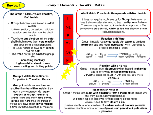 Group 1 elements alkali metals of the periodic table revision card group 1 elements alkali metals of the periodic table revision card activity new aqa chemistry by luluteacher teaching resources tes urtaz Choice Image