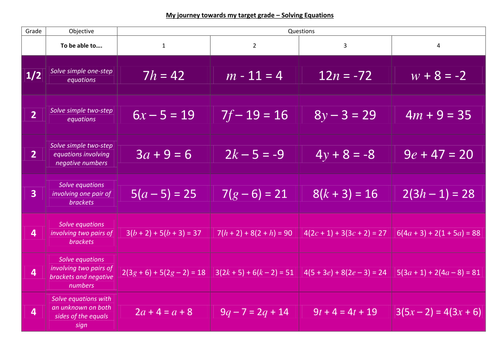 Progress Grid Lesson - Linear Equations F - Worksheet, Answers, Powerpoint