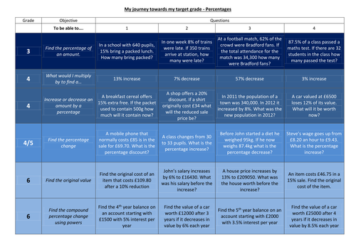 Progress Grid Lesson - Percentages H - Worksheet, Answers, Powerpoint