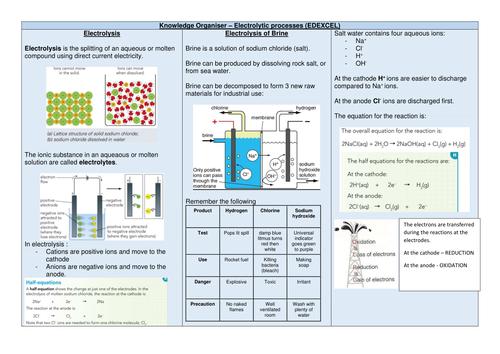 EDEXCEL REVISION SHEET - CHEMISTRY UNIT3 ELECTROLYSIS SECTIOn