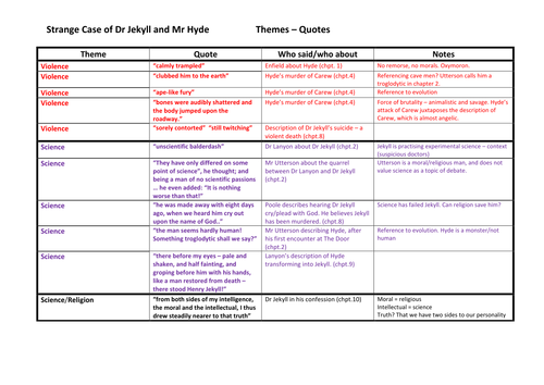 Jekyll Hyde Themes Quotes By Garbo2garbo Teaching Resources