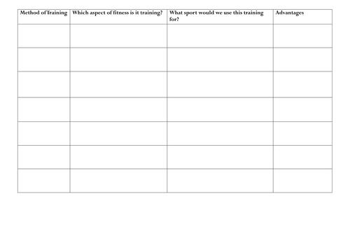 OCR GCSE PE Methods and principles of training
