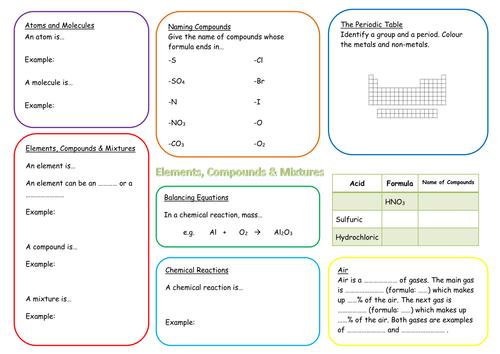 KS3 Elements, Compounds and Mixtures Revision Mat