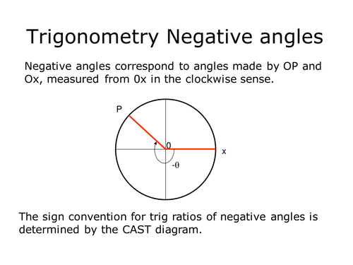 Trigonometry Negative Angles By Sjcooper Teaching Resources Tes