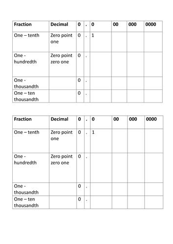 Maths skills - Decimals