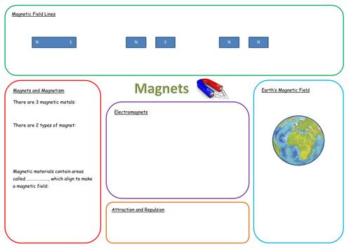 KS3 Magnets Revision Mat