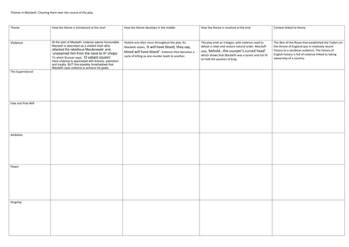 Revision/ Tracking Grid for themes in Macbeth