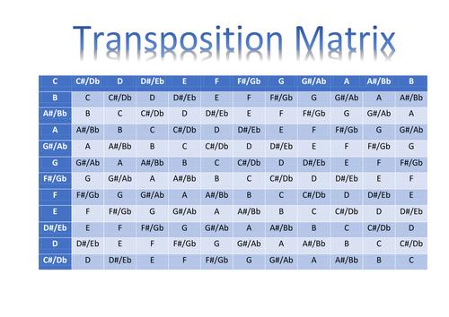 Transposition Matrix