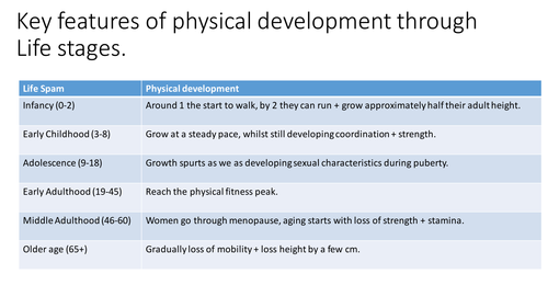 BTEC Level 3: Health and Social Care Unit 1 Key features of Physical Development