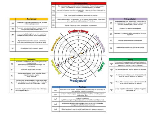 Sociology Learning Assessment Guide