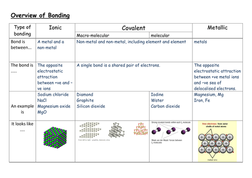 An Overview Of Ionic Covalent And Metallic Bonding By Swilliams1957