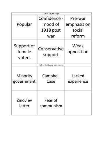 Politics - Britain Transformed 1918 -1979