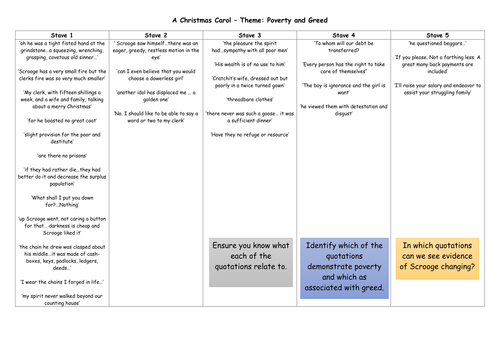 A Christmas Carol Theme: Poverty and Greed   Teaching Resources