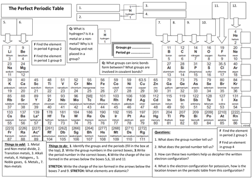 Rainyviolets shop teaching resources tes the perfect periodic table revision for chemistry how to use the periodic table paper 1 urtaz Images