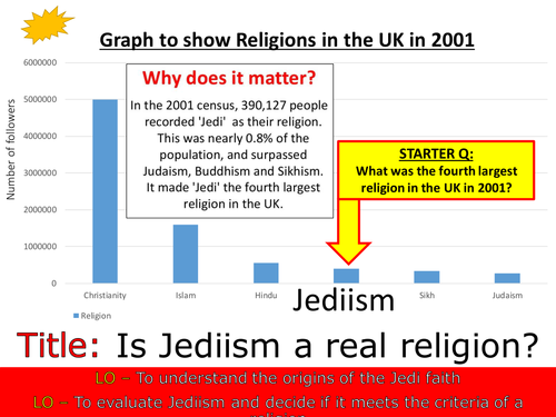 Is Jediism a real religion - Alternative religions SoW