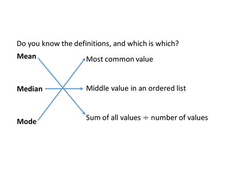 Maths Skills - Averages