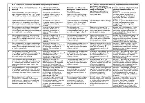 9-1 Level descriptors for New GCSE Religious Education stick in book