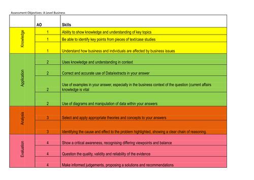 Edexcel Business Assessment objectives poster