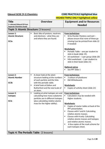 Gcse chemistry complete outline equipment list year 10 11 gcse chemistry complete outline equipment list year 10 11 edexcel 9 1 combined triple science by onspecscience teaching resources tes urtaz Choice Image