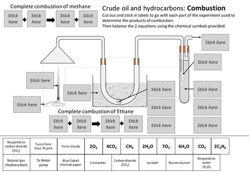 Products of combustion of hydrocarbons cut and stick