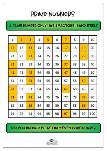 Prime Numbers Poster (1-100 square)