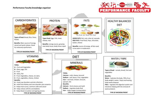 Diet Knowledge Organiser GCSE